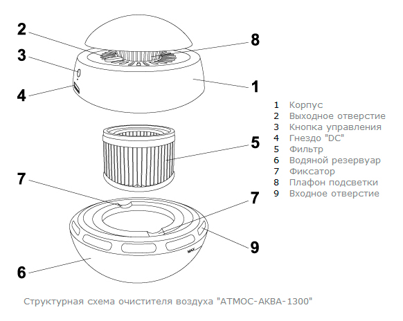 """Очиститель-увлажнитель воздуха """"АТМОС-АКВА-1300"""""""