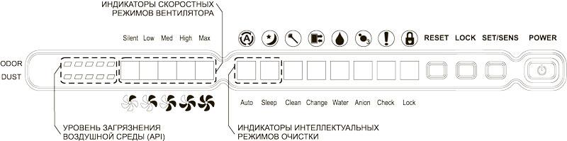"""Многофункциональный очиститель-увлажнитель воздуха """"АТМОС-МАКСИ-300"""""""